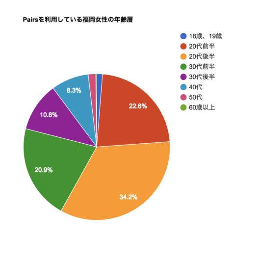 Pairs年齢層円グラフ