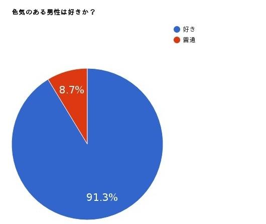 色気のある男性についての円グラフ