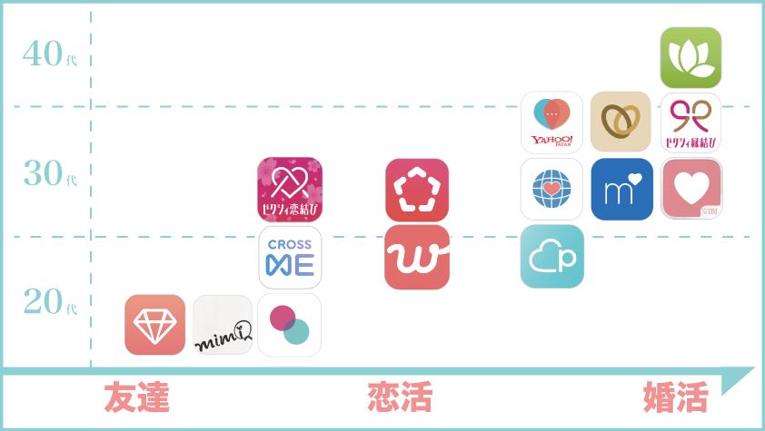 マッチングアプリ比較表