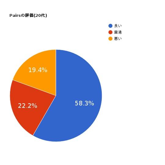 Pairs口コミ円グラフ