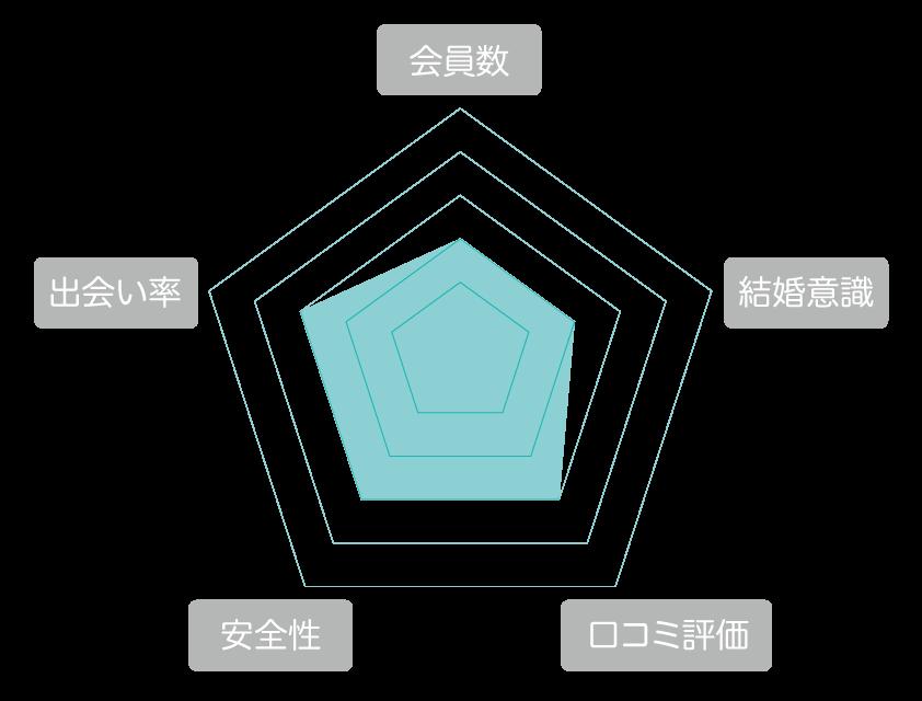 mimi(ミミ)  評価 レーダーチャート