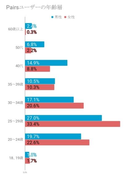 Pairsの年齢層グラフ