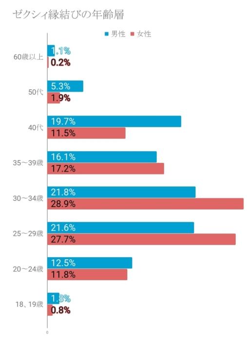 ゼクシィ縁結びの年齢層グラフ